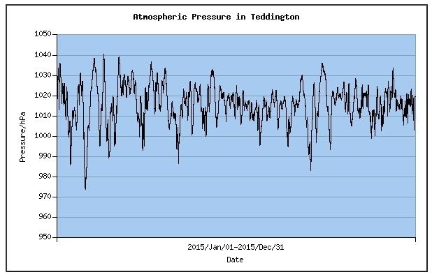 air pressure variation